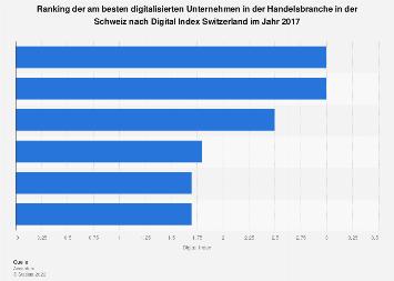 Digitalisierungsgrad von Schweizer Firmen der Branche Handel 2017