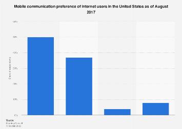U.S. mobile communication channel preference 2017