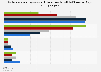U.S. mobile communication channel preference 2017, by age group