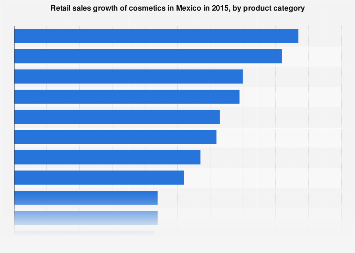 Cosmetics retail sales growth in Mexico in 2015, by product category