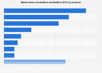 Polysilicon market share worldwide by producer 2015