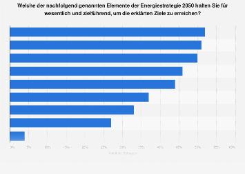 Umfrage zu Elementen der Energiestrategie 2050 in der Schweiz 2017