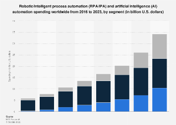 Spending on automation and AI business operations worldwide 2016-2021, by segment