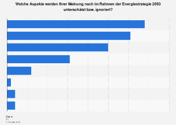 Umfrage zu unterschätzten Aspekten der Energiestrategie 2050 in der Schweiz 2017