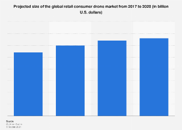 Retail consumer drones: global market forecast 2017-2020