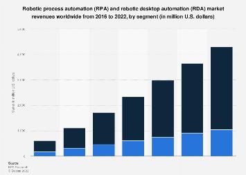 Robotic process automation market size worldwide 2016-2021, by segment