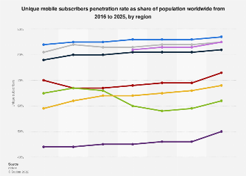 Global unique mobile subscribers penetration 2016- 2025, by region