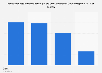 Penetration rate of mobile banking in the GCC by country 2016