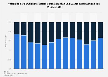 Verteilung beruflicher Veranstaltungen und Events in Deutschland bis 2016