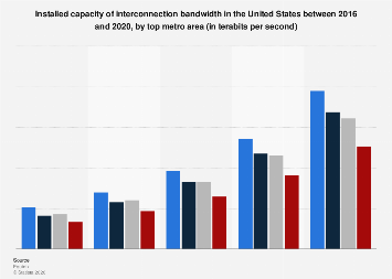 Installed capacity of interconnection bandwidth U.S. by top metro 2016-2020