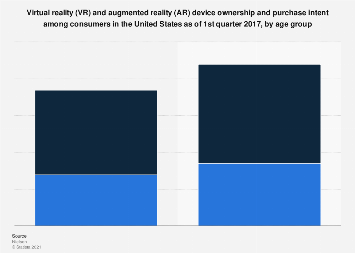 VR and AR ownership and purchase intent among U.S. consumers 2017, by age
