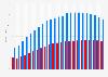 Gesamtbevölkerung von Nordkorea und Südkorea im Vergleich bis 2016
