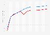 Lebenserwartung in Nordkorea und Südkorea im Vergleich bis 2016