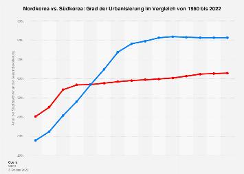 Urbanisierung in Nordkorea und Südkorea im Vergleich bis 2018