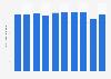 Production volume of polyurethane paints Japan 2012-2018