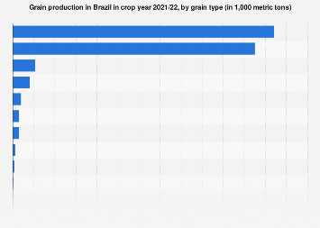 Brazil: grain production volume 2015/2016, by type