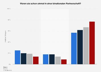 Umfrage zur binationalen Partnerschaft in Deutschland nach Alter im Jahr 2017
