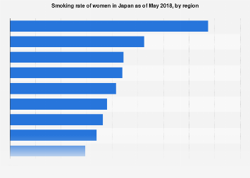Smoking rate of Japanese females as of May 2017, by region