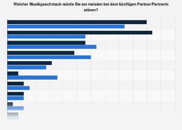 Umfrage zum Musikgeschmack des Partners in Deutschland nach Geschlecht im Jahr 2017
