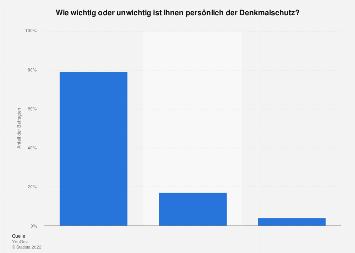 Umfrage zur persönlichen Bedeutung des Denkmalschutzes in Deutschland im Jahr 2017