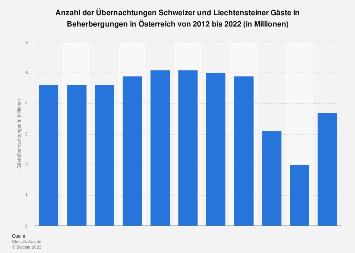 Übernachtungen in Österreich von Schweizer und Liechtensteiner Gästen bis 2017