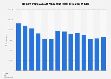 Nombre d'employés de l'entreprise Pfizer 2006-2018