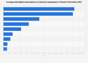 Brazil: average digital subscriptions of selected newspapers 2017