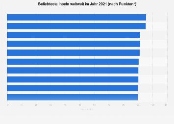 Ranking der beliebtesten Inseln weltweit 2019