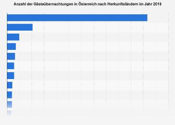Gästeübernachtungen in Österreich nach Herkunftsländern 2017