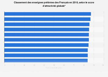 Score d'attractivité atteint par les enseignes favorites des Français 2018