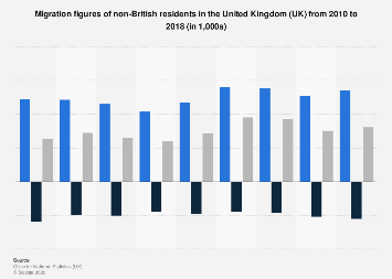 Non-British migration figures United Kingdom (UK) 2010-2017