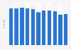 Carlsberg's beer volume sales worldwide 2012-2018