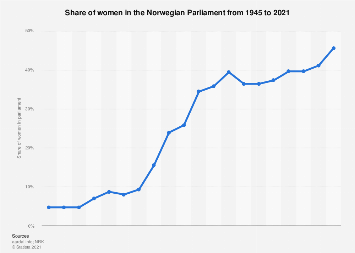 Share of women in the Norwegian Parliament 1945-2017