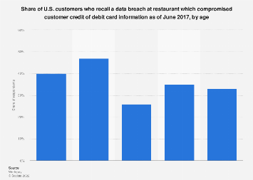 U.S. customers who recall a restaurant experiencing a data breach 2017, by age