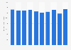 Carlsberg's net revenue worldwide 2012-2018