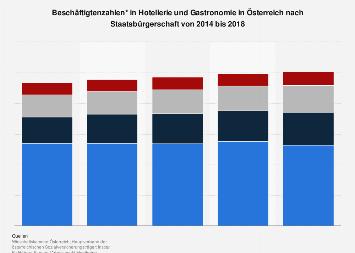 Beschäftigtenzahlen im Gastgewerbe in Österreich nach Staatsbürgerschaft bis 2016