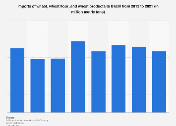 Brazil: import volume of wheat, wheat flour & products 2013-2018