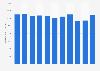 Carlsberg's gross profit worldwide 2012-2018