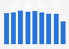 Production volume of hair spray Japan 2012-2017