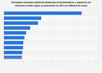 Empresas líderes en el mantenimiento y reparación de vehículos a motor España 2017
