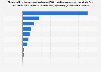 Japan's net bilateral ODA disbursements Middle East and North Africa 2016, by country