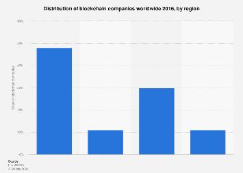 Distribution of blockchain companies 2016