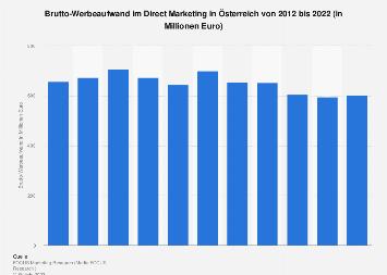 Brutto-Werbeaufwand im Direct Marketing in Österreich bis 2017