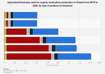 Land area used for organic horticulture production in Finland 2012-2016, by type
