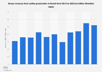 Brazil: coffee production volume 2010-2017