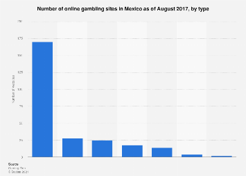 Online gambling sites in Mexico in 2017, by type