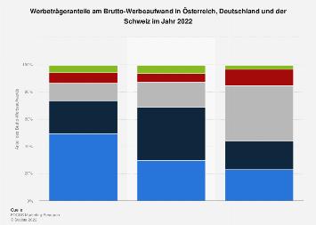 Werbeträgeranteile am Brutto-Werbeaufwand in Österreich/Deutschland/Schweiz 2018