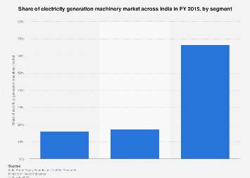 Share of electricity generation machinery market across India - by segment 2015