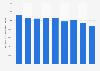 Total des actifs de l'entreprise Merck & Co 2009-2017