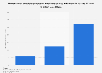 Electricity generation machinery market size in India 2015-2022